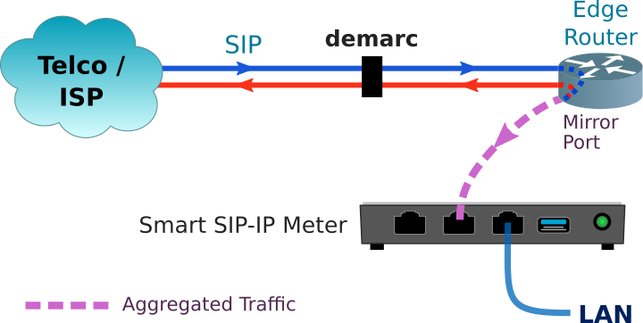 Smart SIP-IP Meter Implementation for Telco 1G Mirror port