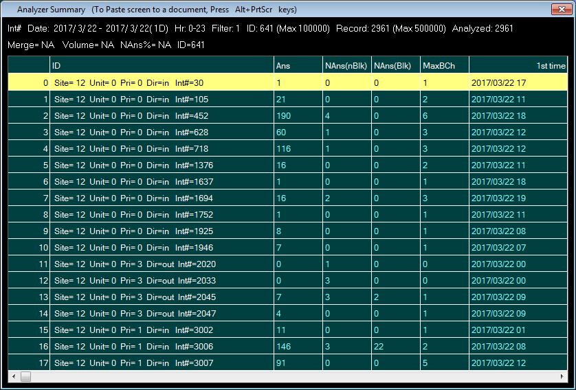 DID Statistics Traffic Summary Screenshot