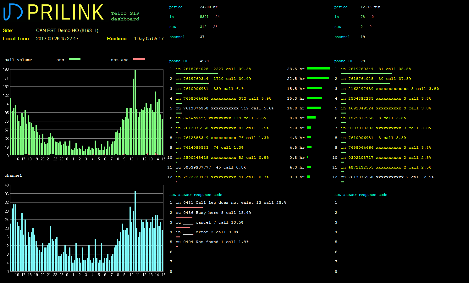 Telco SIP-trunk Dashboard