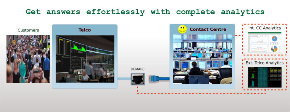 Contact Centre Complete Analytics