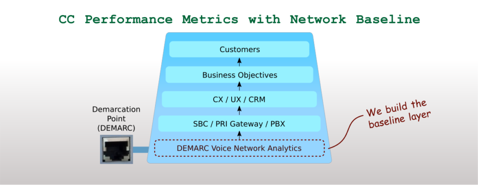 Contact Centre Performance Metrics with Network Baseline