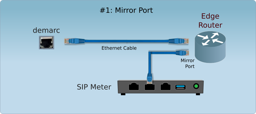 SIP-trunk Monitor Implementation Mirror Port