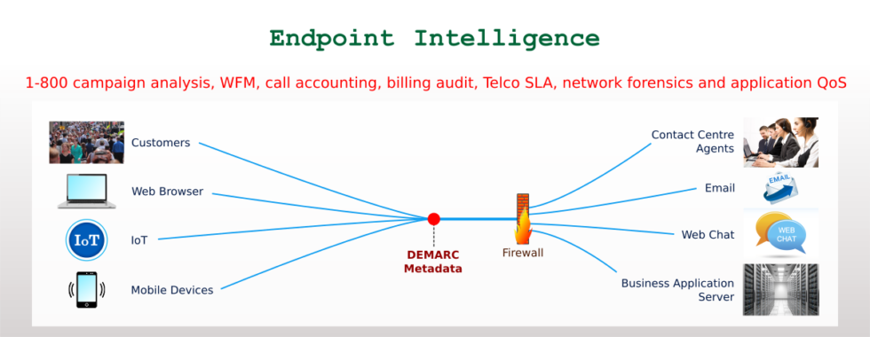 endpoint intelligence