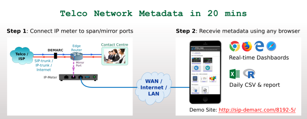 telco network metadata in 20 minutes