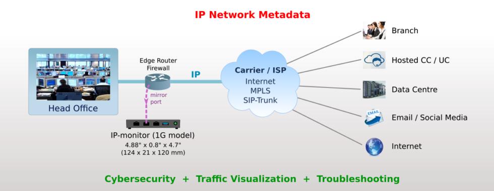 IP Network Metadata
