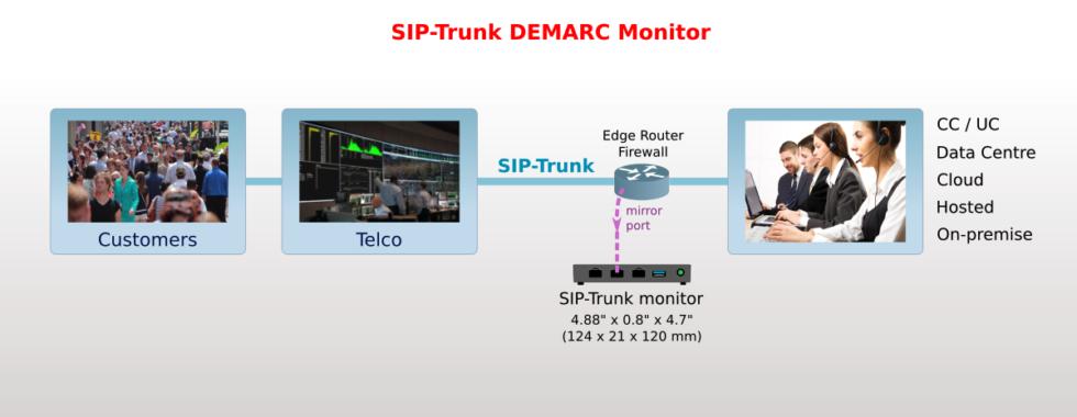 SIP-Trunk DEMARC Monitor