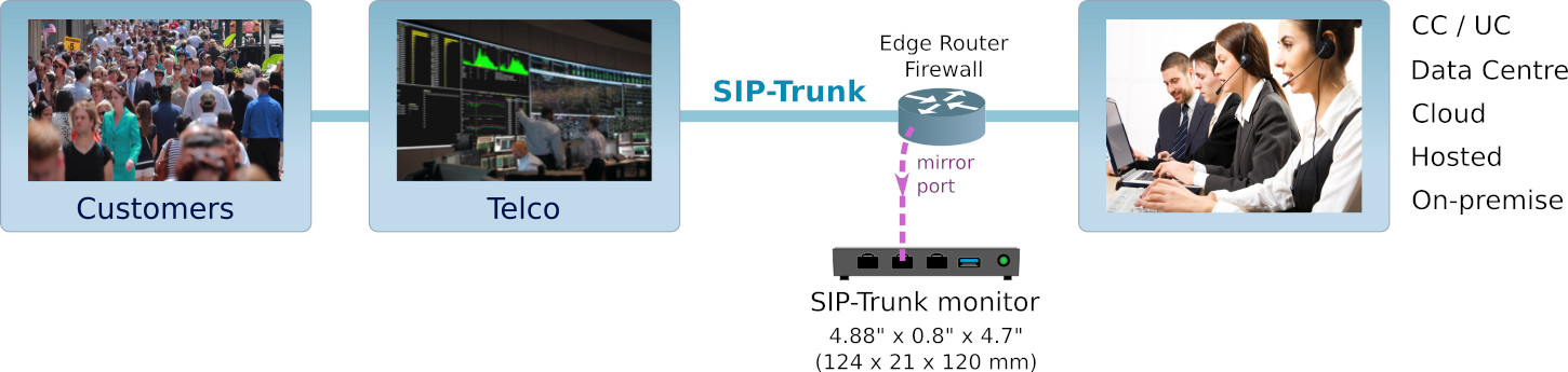 SIP Trunk Monitor from Telco demarcation point